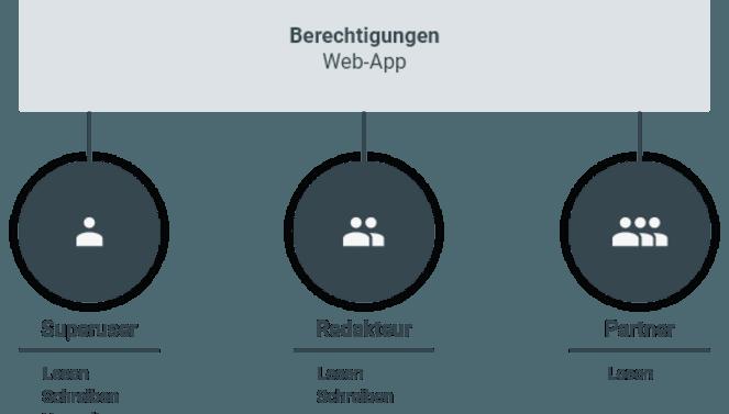 Illustration der Benutzerstruktur